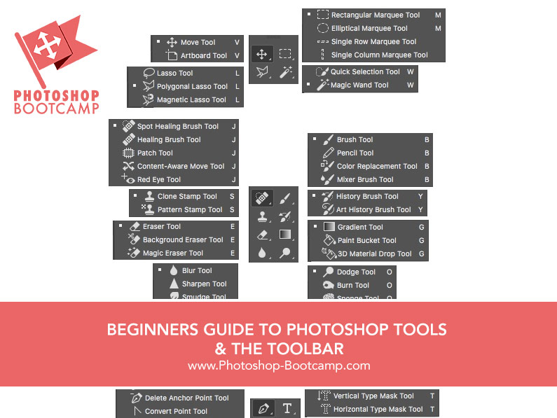 Beginners Guide To Photoshop Tools & Toolbar - Photoshop